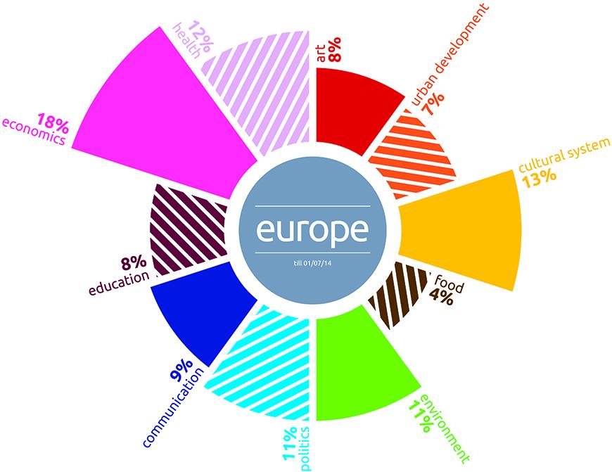 infografica_02_torte definitive_europa